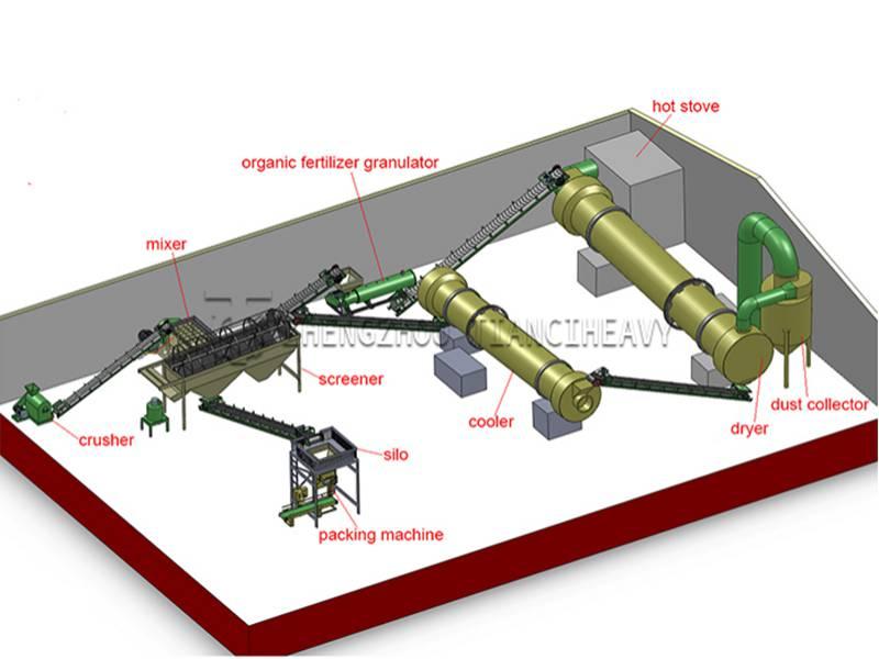 Small scale organic fertilizer production line