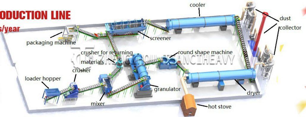 large-scale organic fertilizer production line (1)